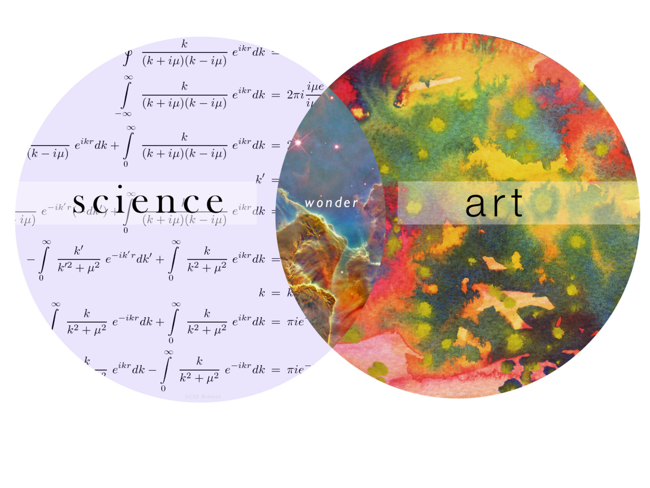 a venn diagram about art and science